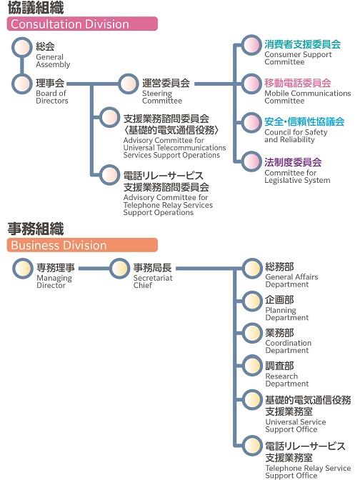 組織図(協会組織・事務組織)
